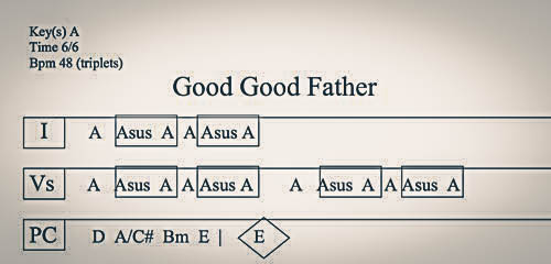 good good father chord chart - People.davidjoel.co