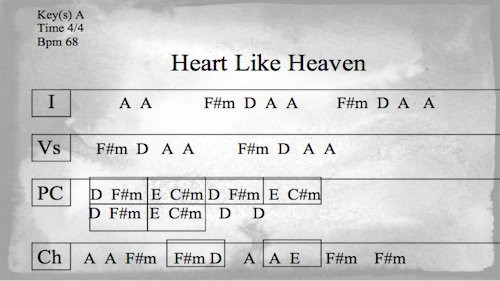 Heart Like Heaven Chart