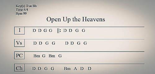 Guitarmann Christian Guitar Lessons